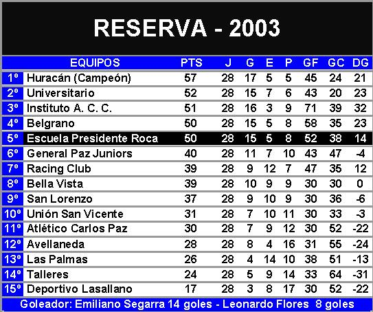 tablareserva2003.jpg